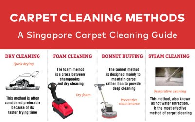 Process of Effective Cleaning